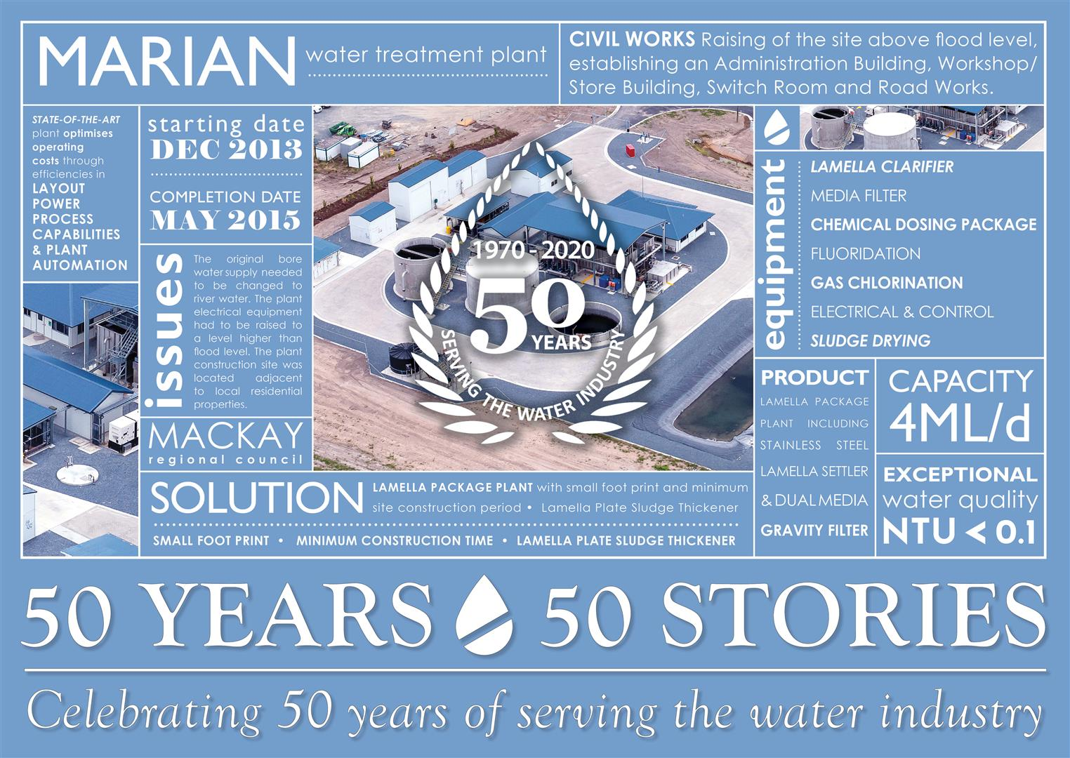 50 Years - 50 Stories: Marian Water Treatment Plant - The second best-tasting water in the World!