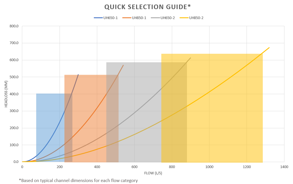 Quick Selection Guide