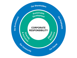 Corporate Responsibility Thumb